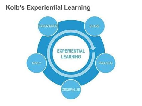 Experiential learning essay